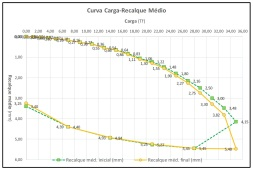 Curvas-carga recalque médio